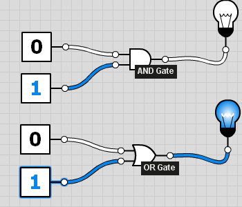 An AND and an OR logic gate