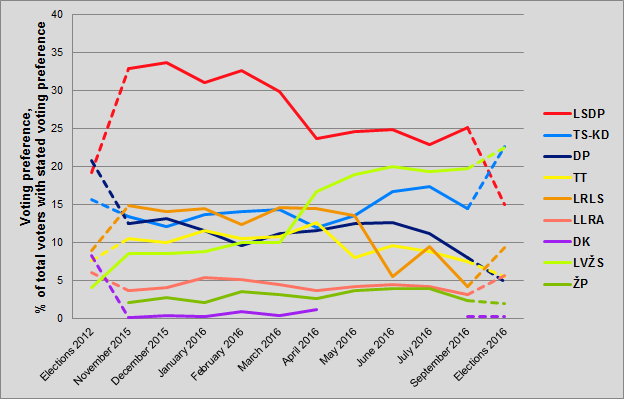 Opinion polls for Lithuanian Parliamentary Elections 2016.png