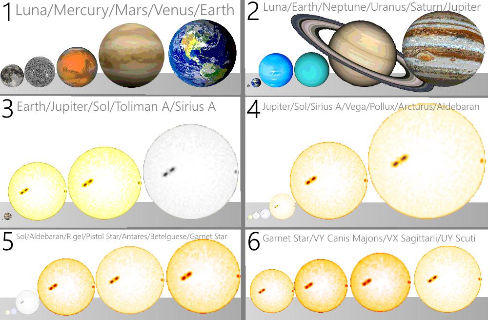 Stars size comparison