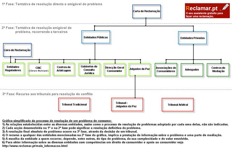 Direito do consumidor – Wikipédia f7925a94e7b71