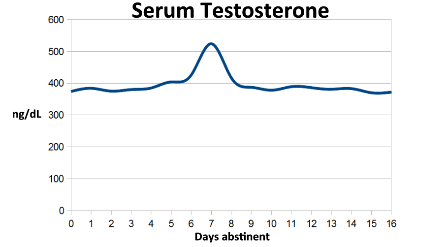 Low testosterone and masturbation