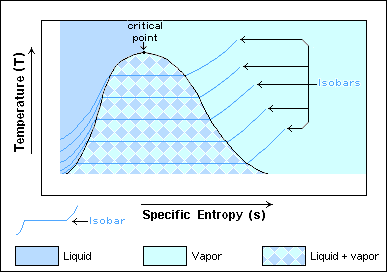 file vapor liquid temp specific entropy diagram png wikimedia  : entropy diagram - findchart.co