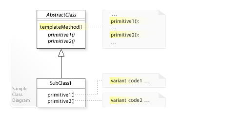 A sample UML class diagram for the Template Method design pattern.[4]