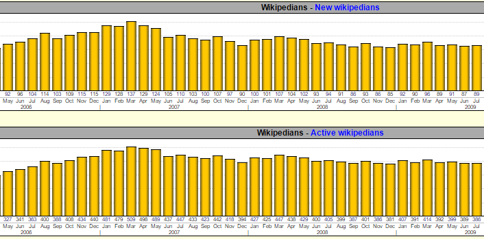 Wikistats Charts (detail) for onwiki survey on user needs.PNG