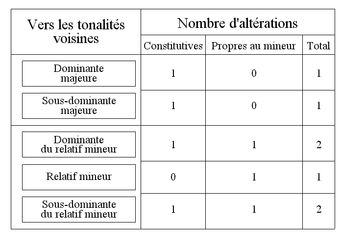 Fichier:YB3422 Voisines mode majeur.png