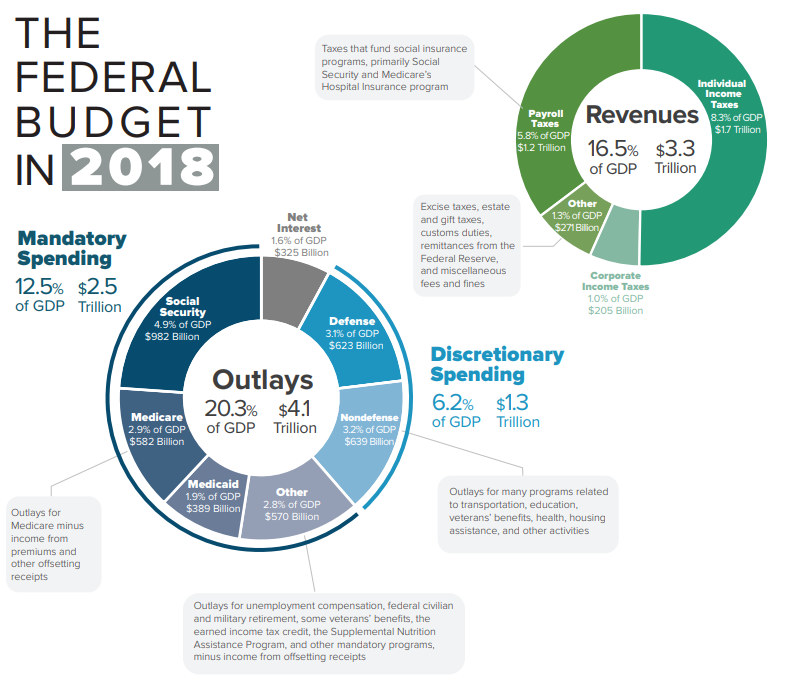 CBO Infographic showing 2018 federal spending 2018 Federal Budget Infographic.png