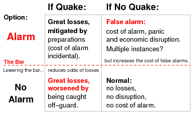 Earthquake prediction - Wikipedia