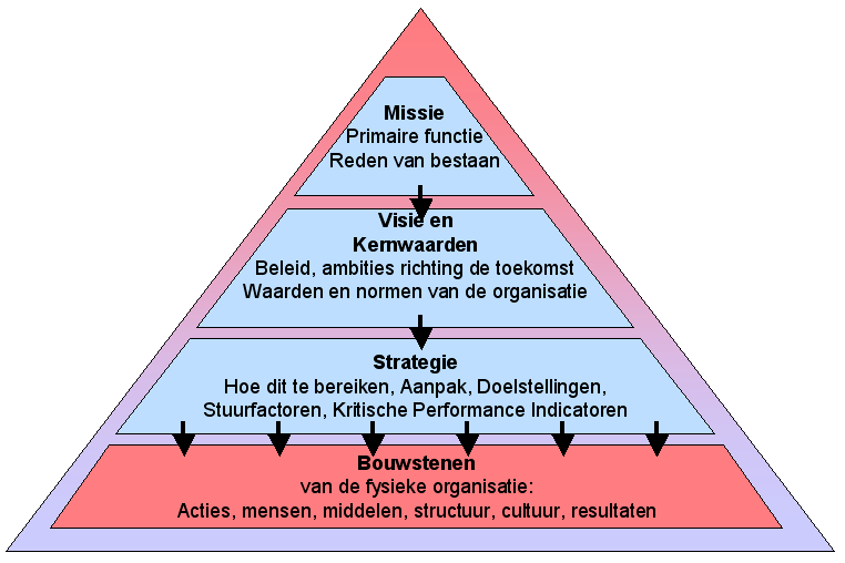 Strategische planning - Wikipedia
