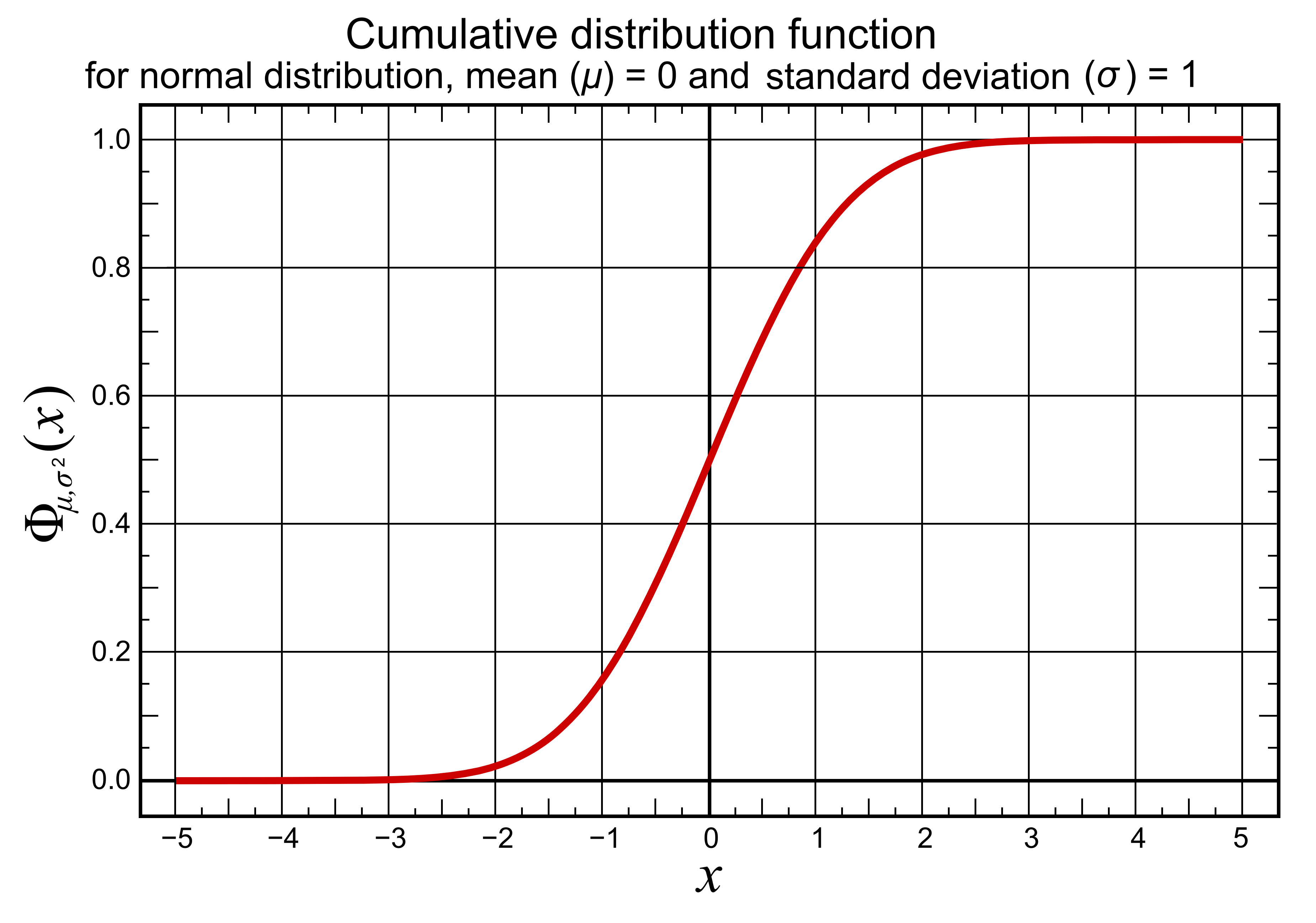 File:cumulative distribution function for normal distribution, mean 0