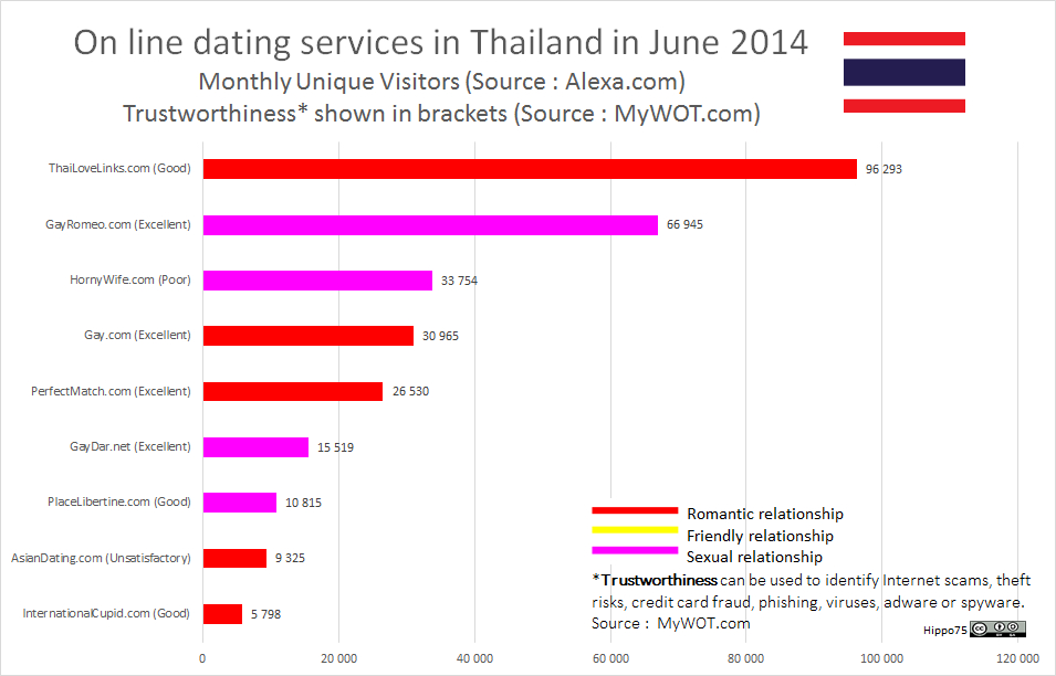 On line dating services in Thailand in June 2014Monthly Unique Visitors (Source : Alexa.com)Trustworthiness* shown in brackets (Source : MyWOT.com)