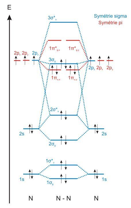 File:Diagramme N2.jpg - Wikimedia Commons B2 Molecular Orbital Diagram