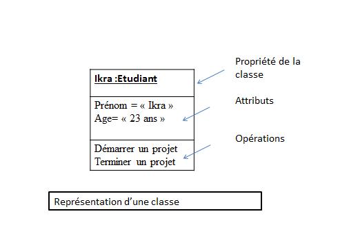Modélisation Umlle Diagramme De Classes Wikiversité