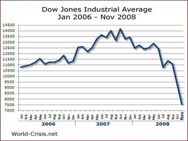 Finance-dowjones-chart1.jpg
