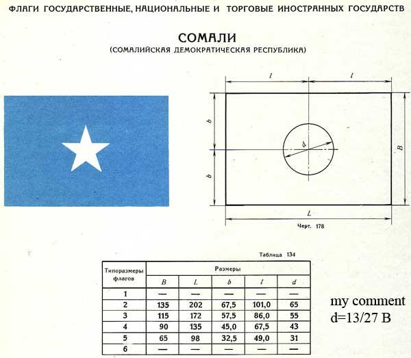 File:Flag of Somalia (construction).jpg