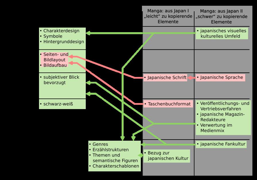 Datei:Manga Tabelle.png – Wikipedia