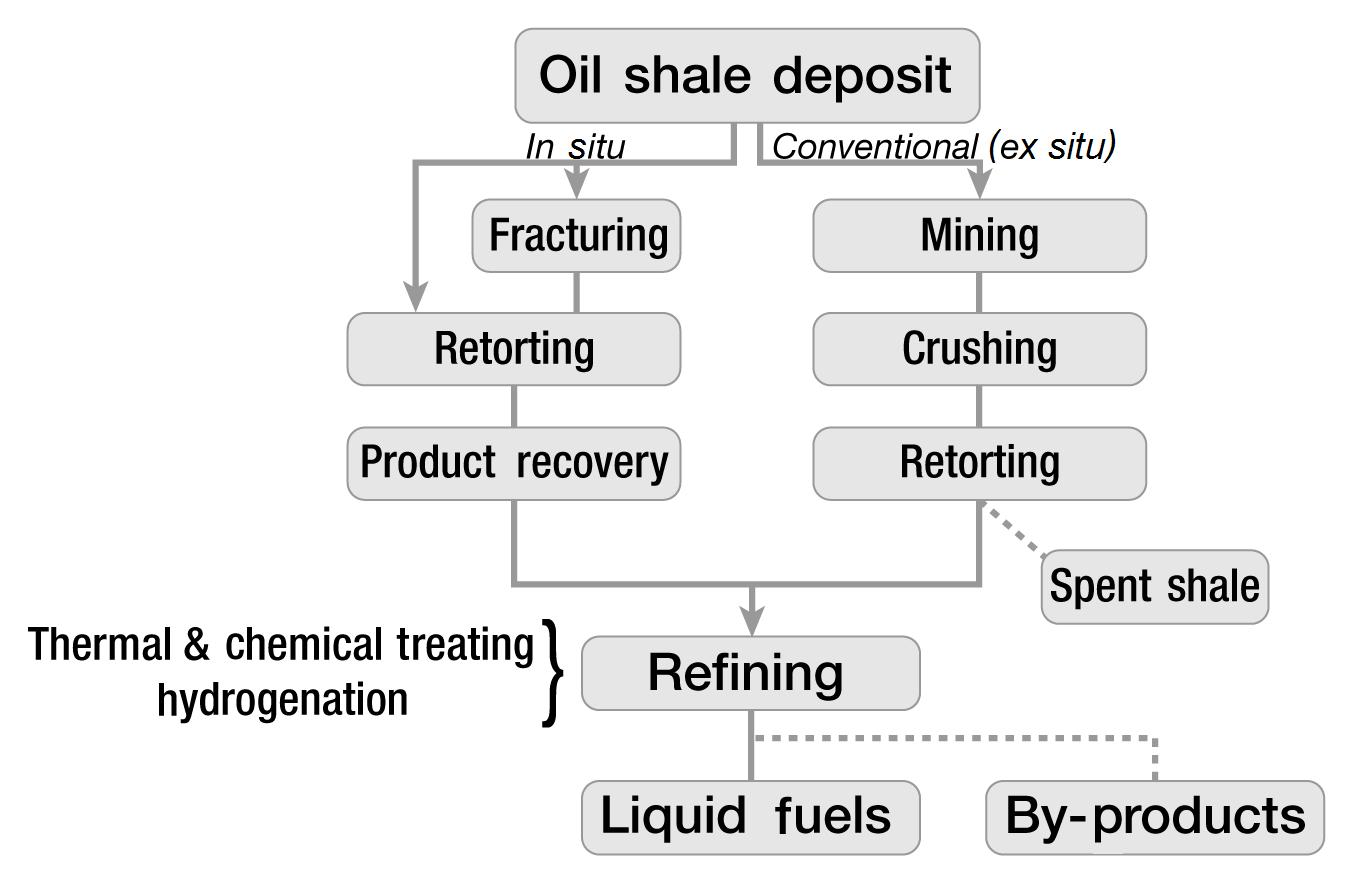 Drilling Productivity Report