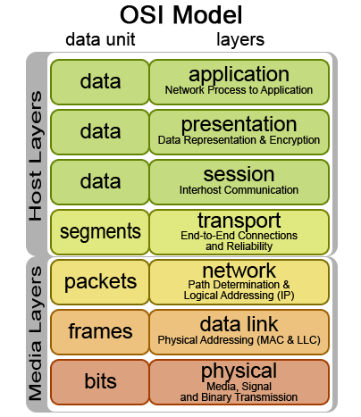 File osi wikimedia commons for Architecture informatique definition