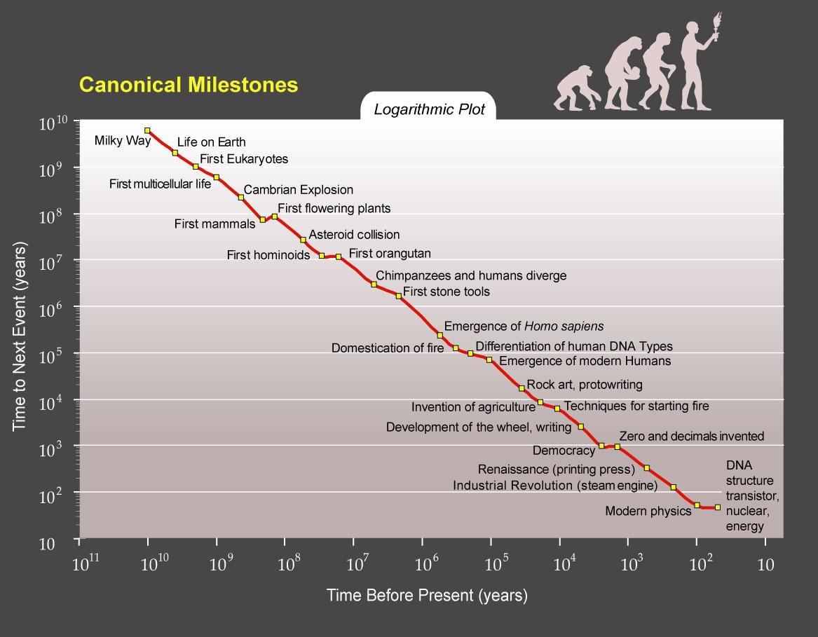 Powerpoint Chart Tools: PPTCanonicalMilestones.jpg - Wikimedia Commons,Chart
