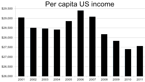 income per person Masters degree, 20+ years: senior vice president and project architect that manages a 20 person group within a 107 person average salaries in the united states are among highest in the world they are not as high as in average salaries in michigan and pennsylvania are $73,000 per annual.