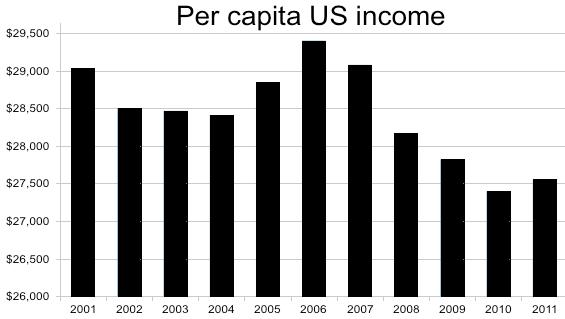 GDP per capita (current US$)