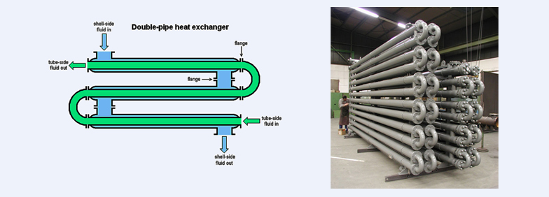 IExample of Concentric tube or Double pipe for use in industrial furnaces