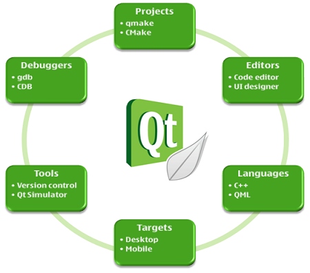 Qtcreator-overview.png