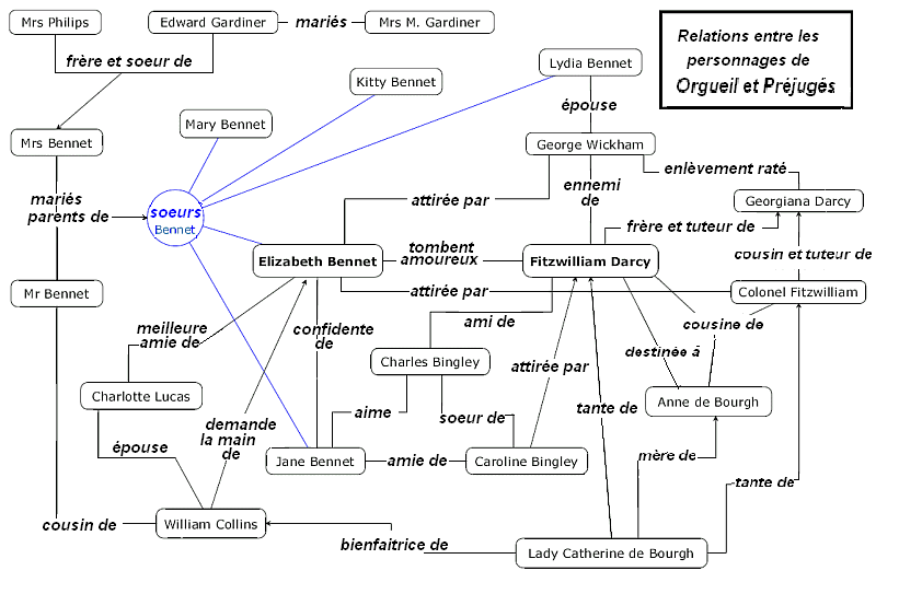 pride and prejudice relationship map