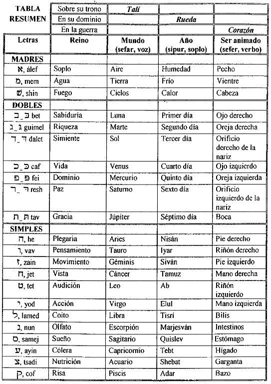 descargar sefer yetzirah en español