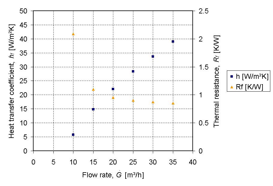 Air Flow Capacity Convert To Natural Gas
