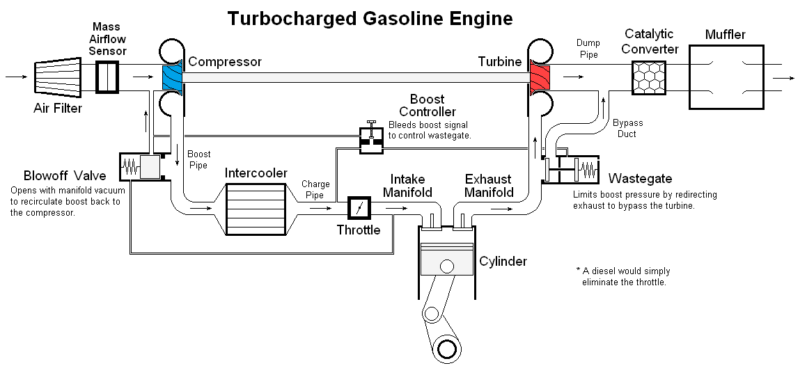 wiki  turbocharger