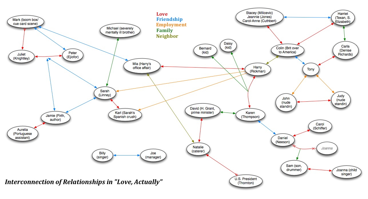 Word 2010 Flow Chart: 7Love Actually7 Interconnections.jpg - Wikimedia Commons,Chart