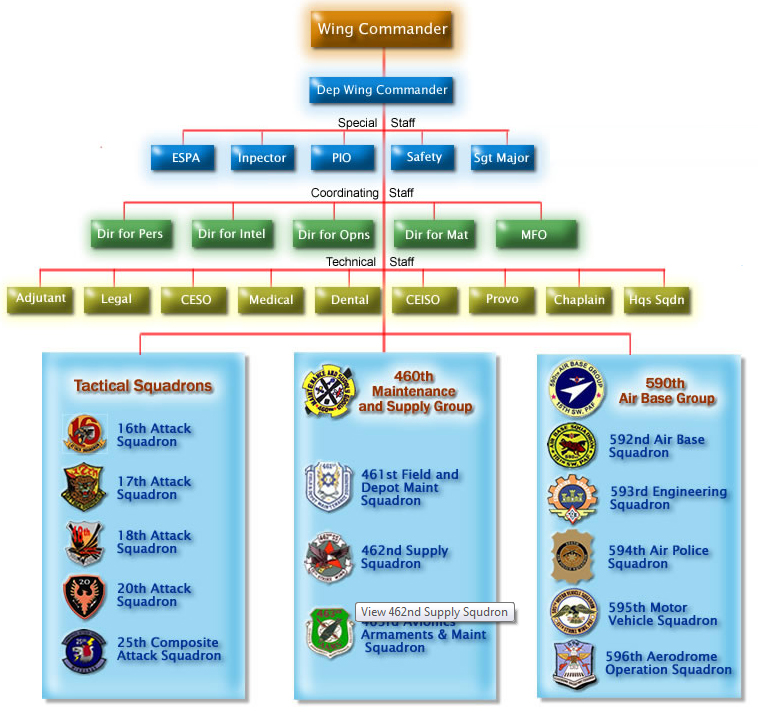 Create Organizational Chart: 15th Strike Wing - Structure.jpg - Wikimedia Commons,Chart