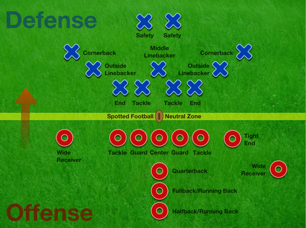 positions in football. File:American Football