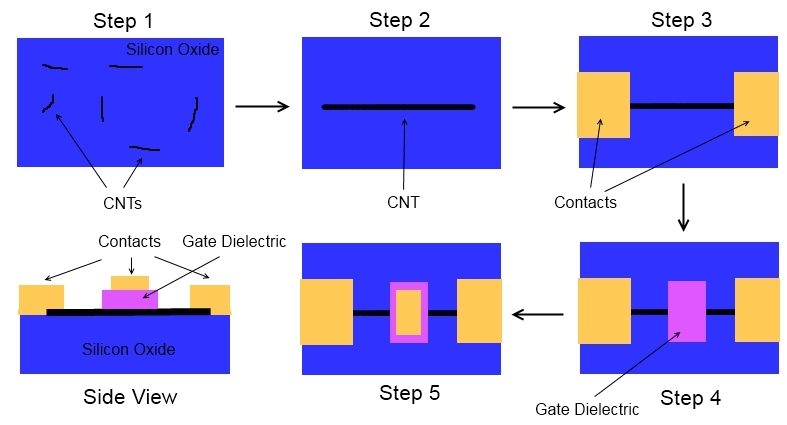The process for fabricating a top-gated CNTFET. CNTFET Topgate Fab.jpg