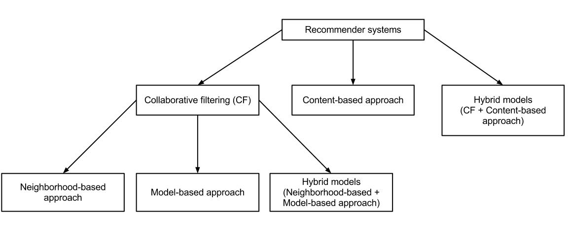 the uses and applications of recommender systems Recommender systems (rss) have become a familiar artifact in cyberspace as a vehicle for increasing revenues while deepening customer loyalty and satisfaction typically rs are developed in house by companies with a large product line and customer base however, the structure of rs is often straightforward, and effective systems.