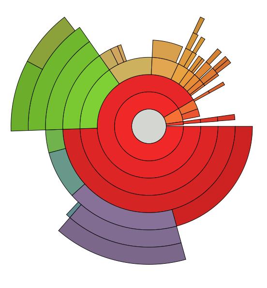 Pie Chart Wikiwand