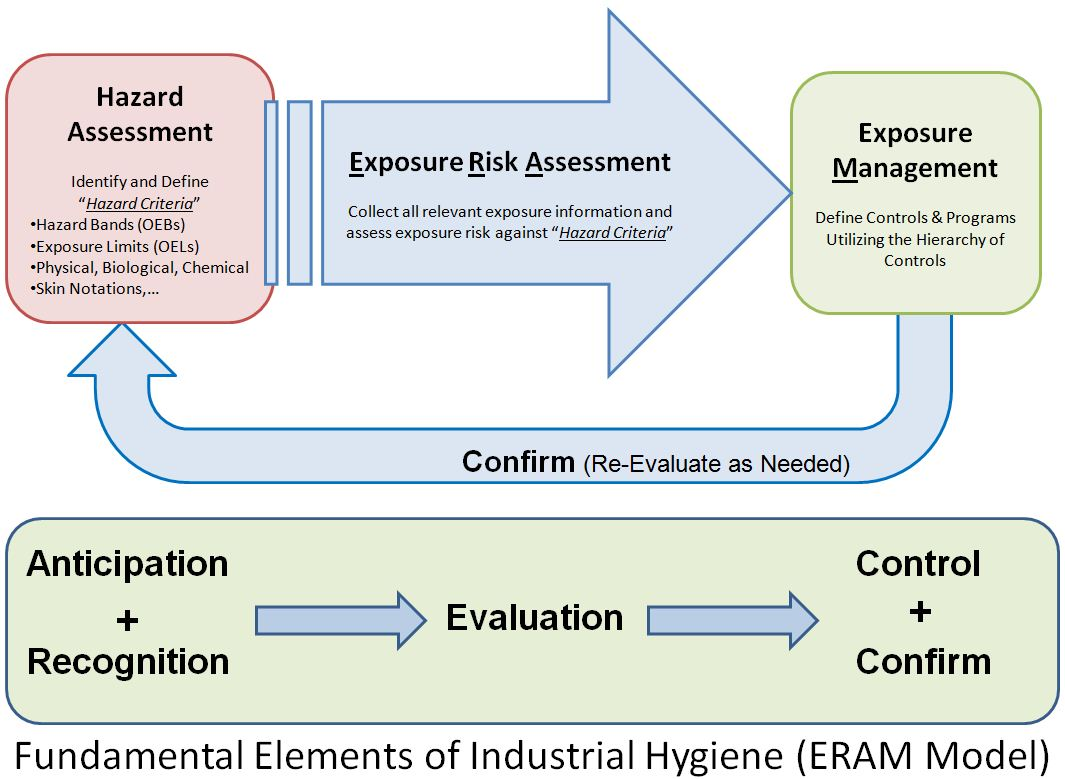 chemical hazards in the working environment environmental sciences essay Environment in terms of discharge of untreated chemicals resulting in water   the probability of encountering a physical hazard when working at a waste water .