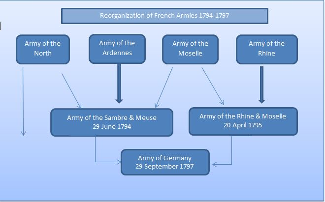 The two principal French Armies of 1794 were formed from four smaller units, each contributing a portion of its troops to either the Sambre and Meuse or the Army of the Rhine and Moselle.  The right flank of Army of the North remained in the Netherlands.