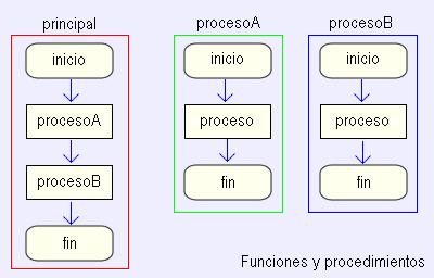 Programación En C Funciones Wikilibros