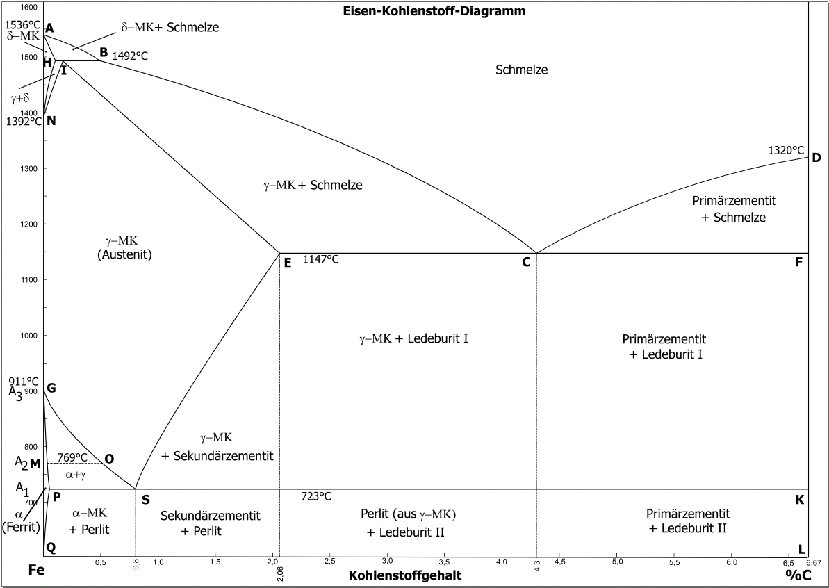 Nitrogen Phase Diagram Room Temperature