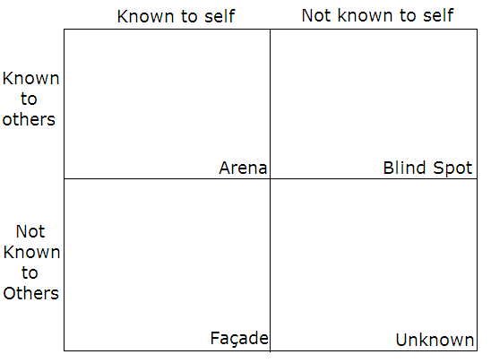 An empty Johari window, with the rooms arranged clockwise, starting with Room 1 at the top left
