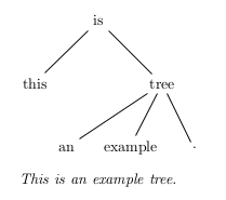 Latexlinguistics wikibooks open books for an open world a dependency tree created using tikz ccuart Image collections