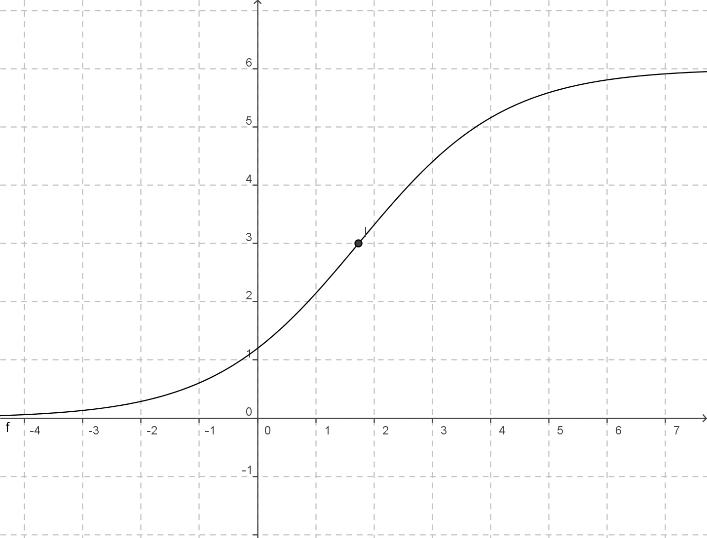 file:logistic function (sigmoid) - wikimedia commons