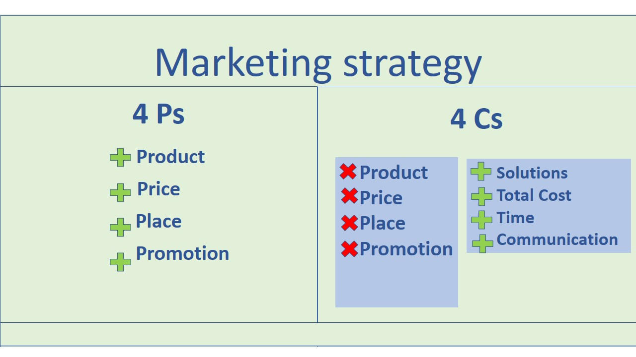 Marketing strategy[edit]