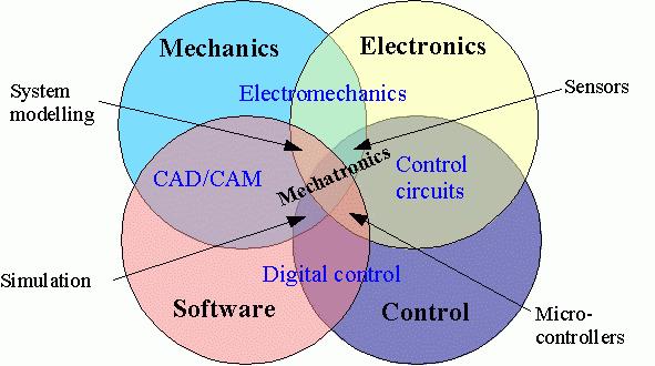 File:MechatronicsDiagram.png - Wikimedia Commons