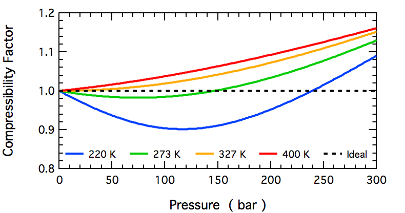 Compressibility factors for nitrogen as a function of pressure and temperature