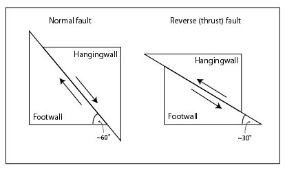 Normal and Reverse Faults. Image courtesy Cferrero and Heron via Wikimedia Commons.