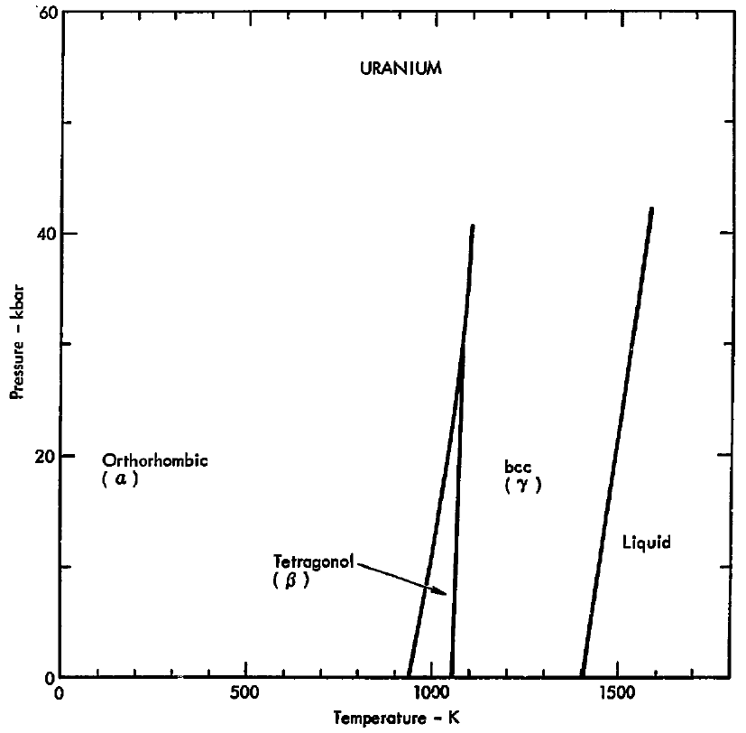 File Phase Diagram Of Uranium  1975  Png