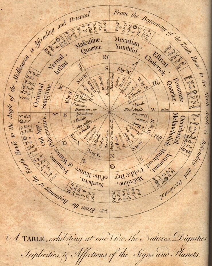 stranice za zodijake