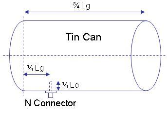 Tin Can Antenna Design